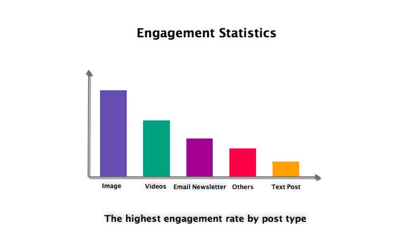 Inspiring Visual Content - Social Media