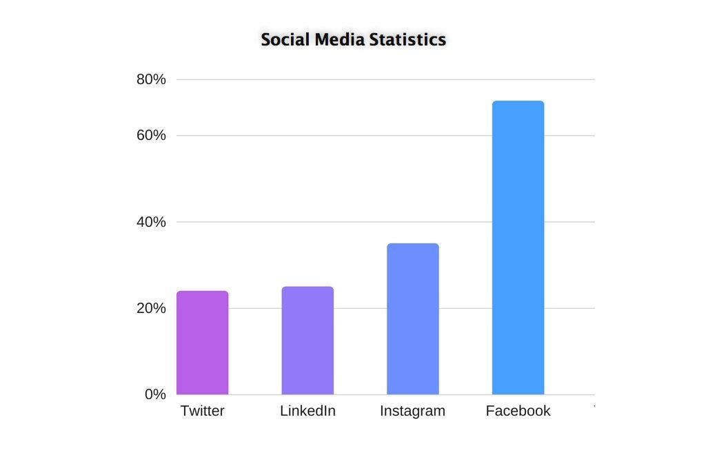 Social Media To Grow Traffic